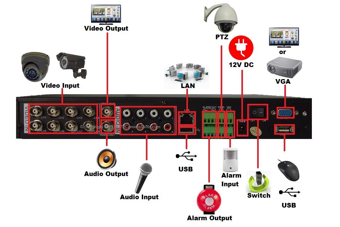 Combo 600tvl And 420tvl 8 Ch Channel Cctv Camera Dvr