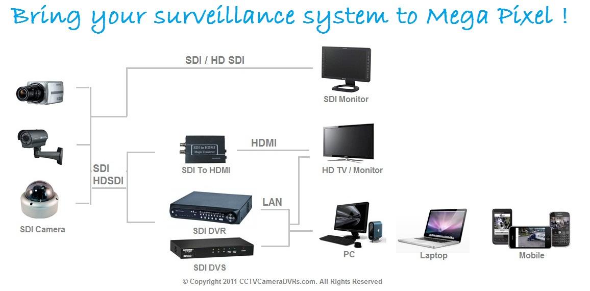 Sdi Splitter For Hd Sdi Cctv Cameras And Dvrs